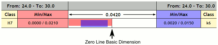 Location of Zero line
