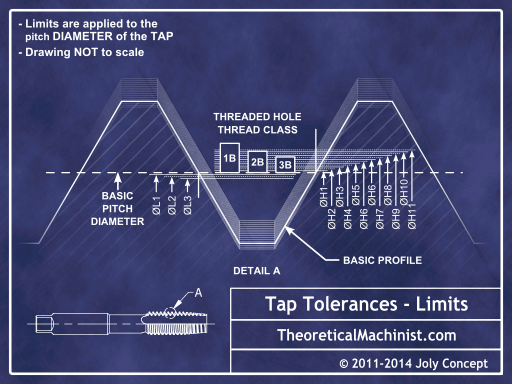 Tap Toleraances and Limits