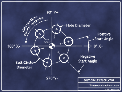 Bolt circle calculator explanation image