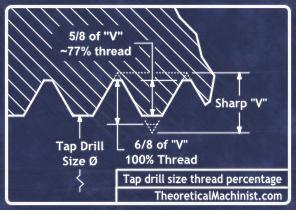 Tap drill size calculators